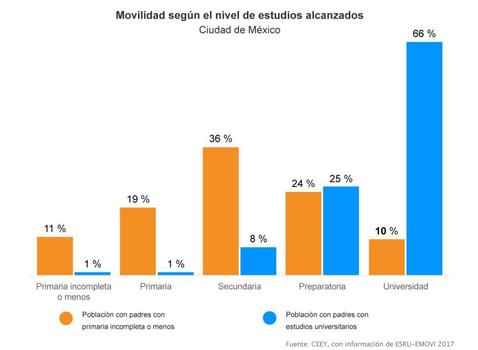 Nivel de estudios alcanzados por los hijos, según la formación de los padres.