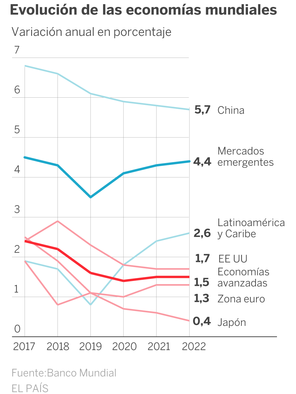 The World Bank lowers global growth to a minimum since the crisis