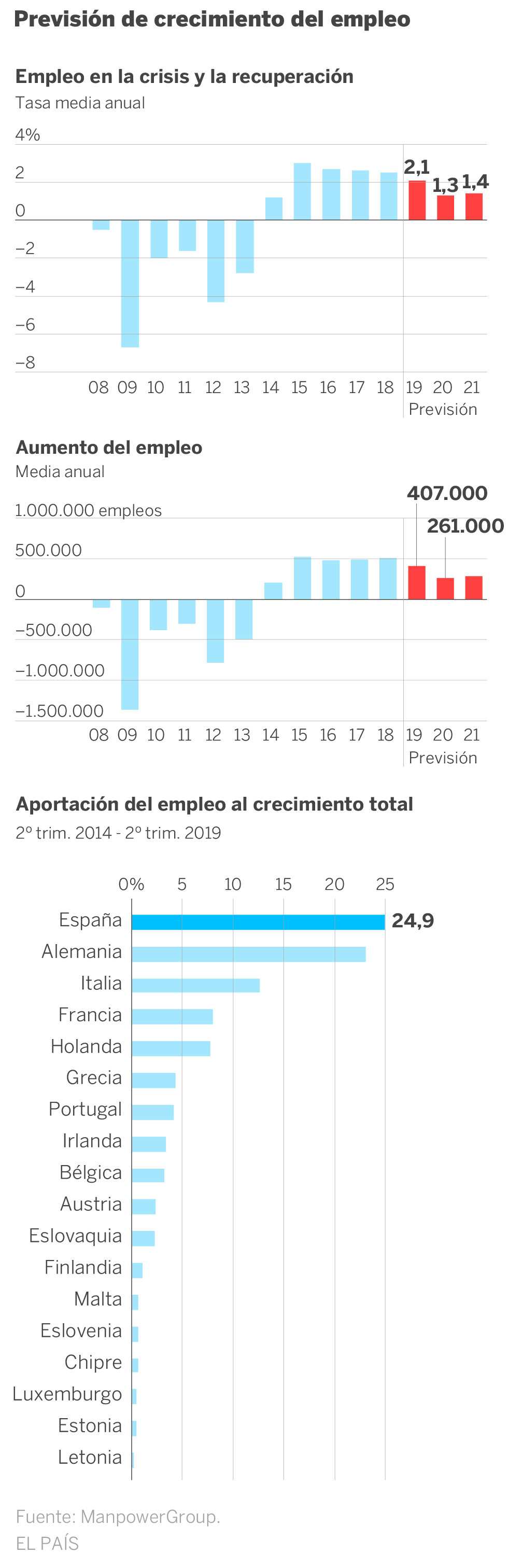 Manpower erwartet, zwischen 2020 und 2021 fast 550.000 Arbeitsplätze zu schaffen