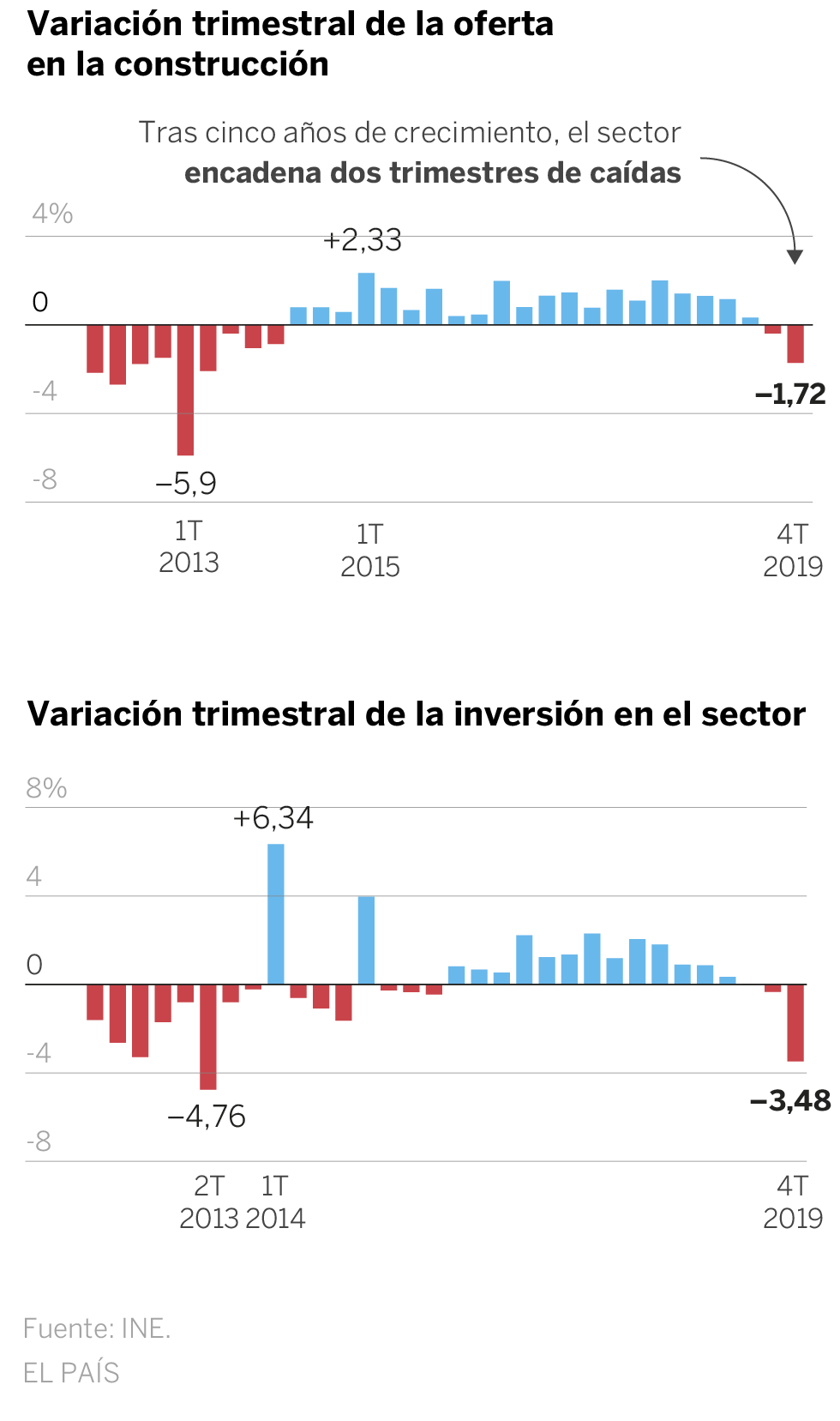 Construction goes into recession after two quarters of fall in the GDP of 2019