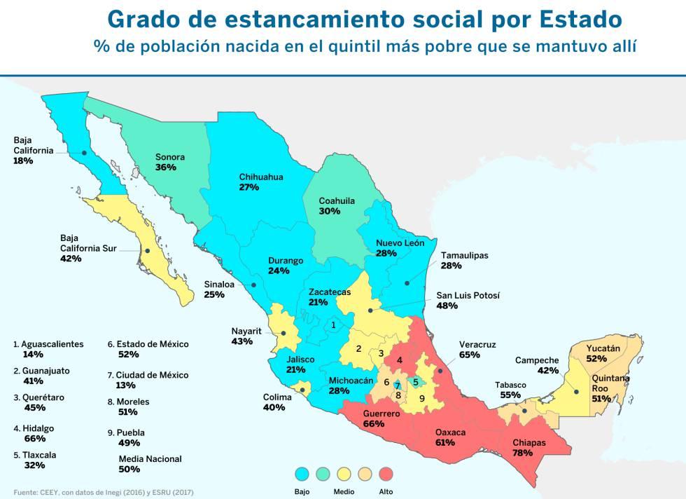 Los extremos de la desigualdad mexicana: el norte saca al 70% de su población de la pobreza y el sur al 35%