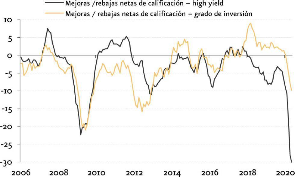 Fuente: BCE (Encuesta de préstamos bancarios-Abril 2020), cálculos de Fitch Ratings, Moody´s, Standard & Poor´s y BCE.
