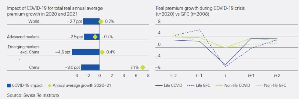 COVID y evolución del seguro en el mundo