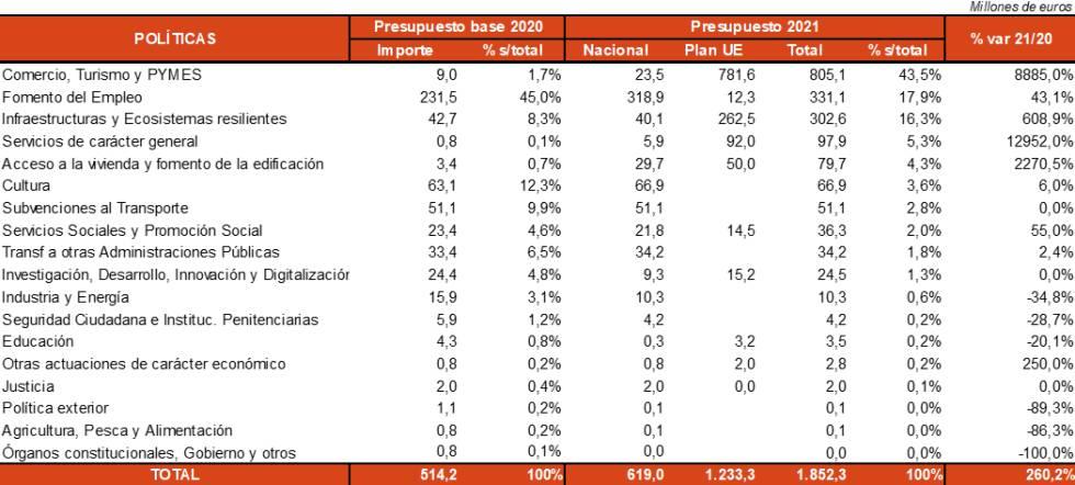 Fuente: MHAP, www.elsectorpublico.es