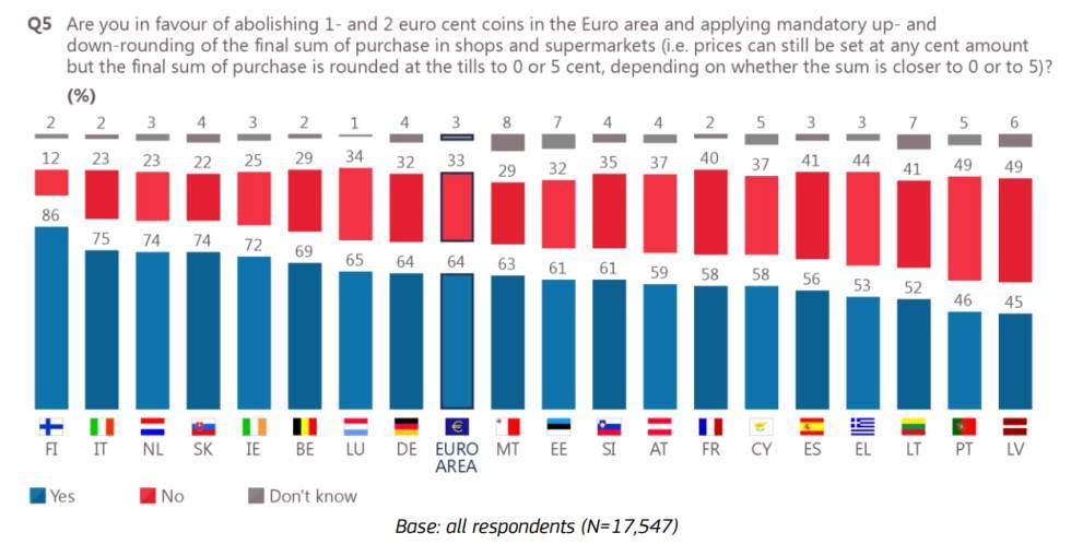 Fuente: Eurobarometro Flash 458 (2017). N= 17.547