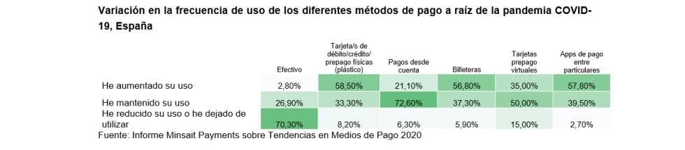 ¿Ha cambiado la pandemia la forma en que pagamos en España?