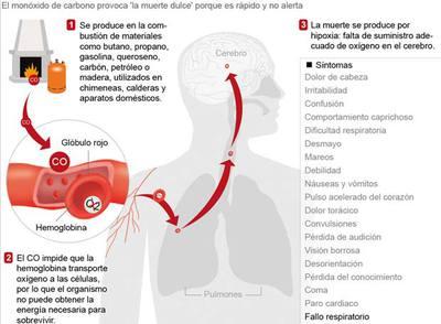 Otros dos muertos en madrid tras inhalar mon xido de - Detectores de monoxido de carbono ...