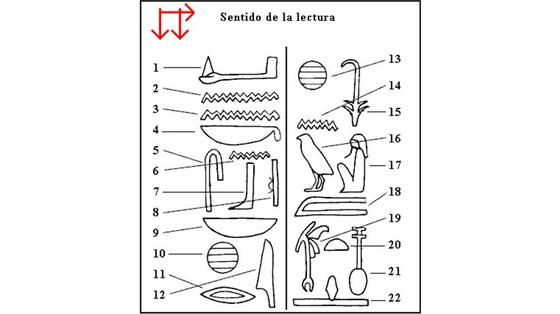 Cómo resolver el enigma de los jeroglíficos | Blog Viajero Astuto ...