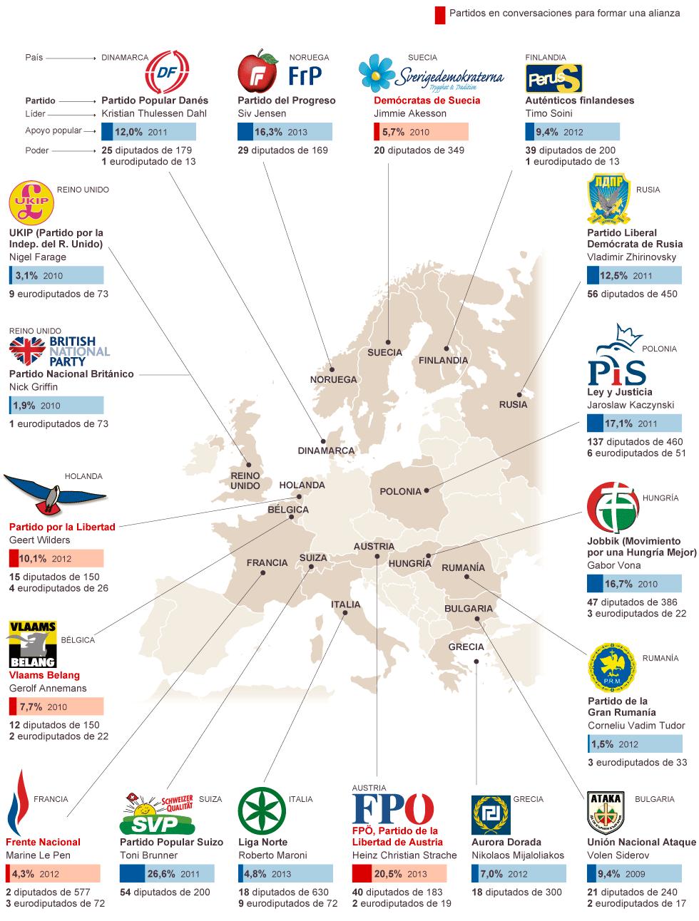 El poder de la extrema derecha en Europa