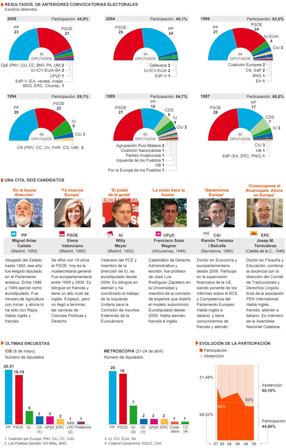 Mapa pol tico para las s ptimas elecciones europeas en for Ministerio del interior elecciones