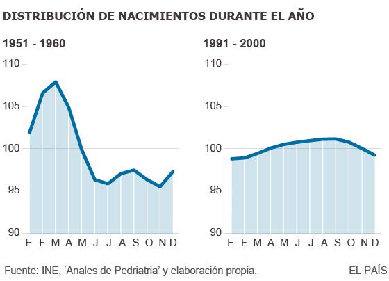 El tobogán de la natalidad en España | Ciencia | EL PAÍS