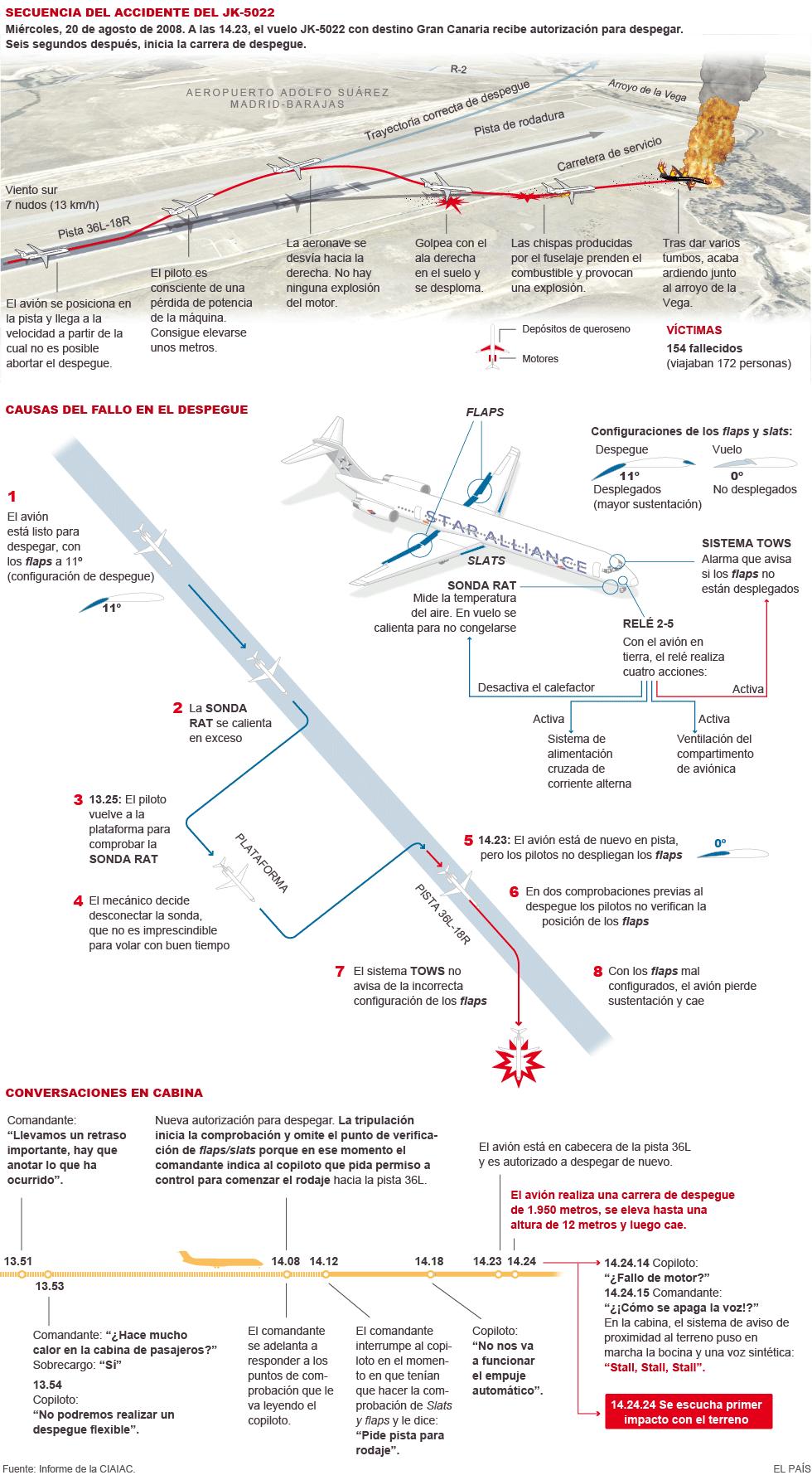 El accidente del vuelo JK5022 de Spanair