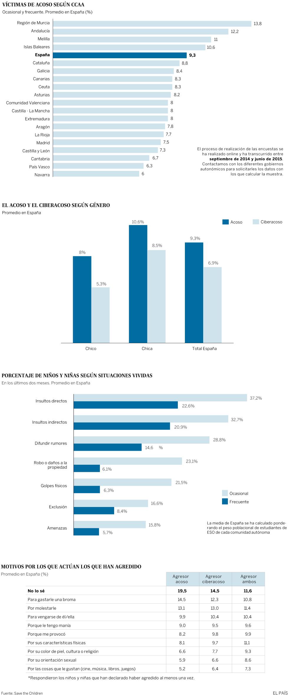 Gráfico del acoso escolar en España