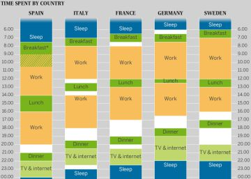The chart that proves that Spanish schedules are downright weird