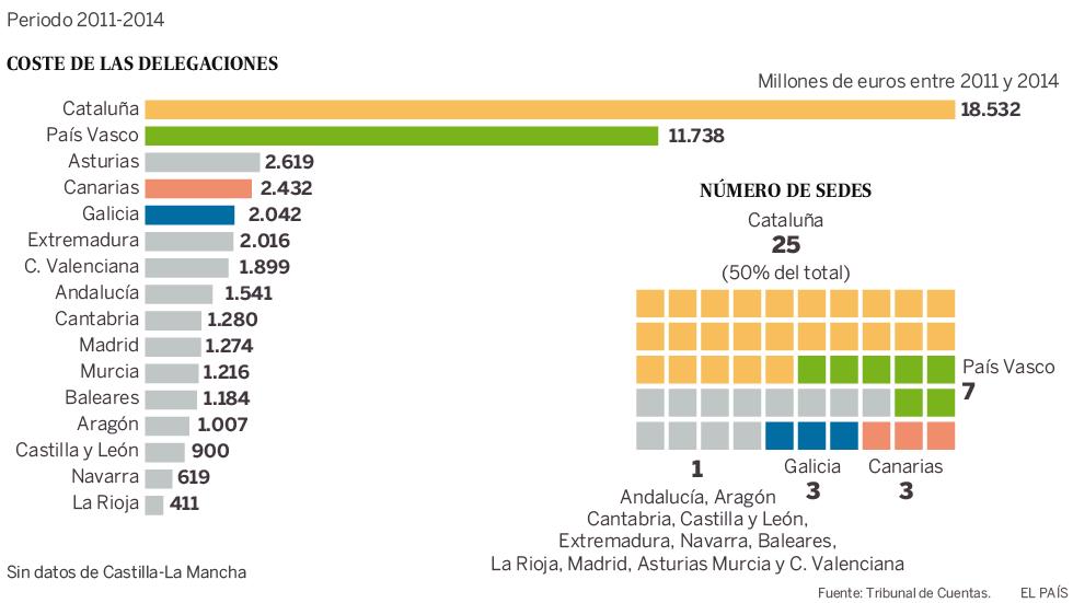 Catalunya recupera la representación diplomática en Estados Unidos 1470068978_447972_1470070480_noticia_normal
