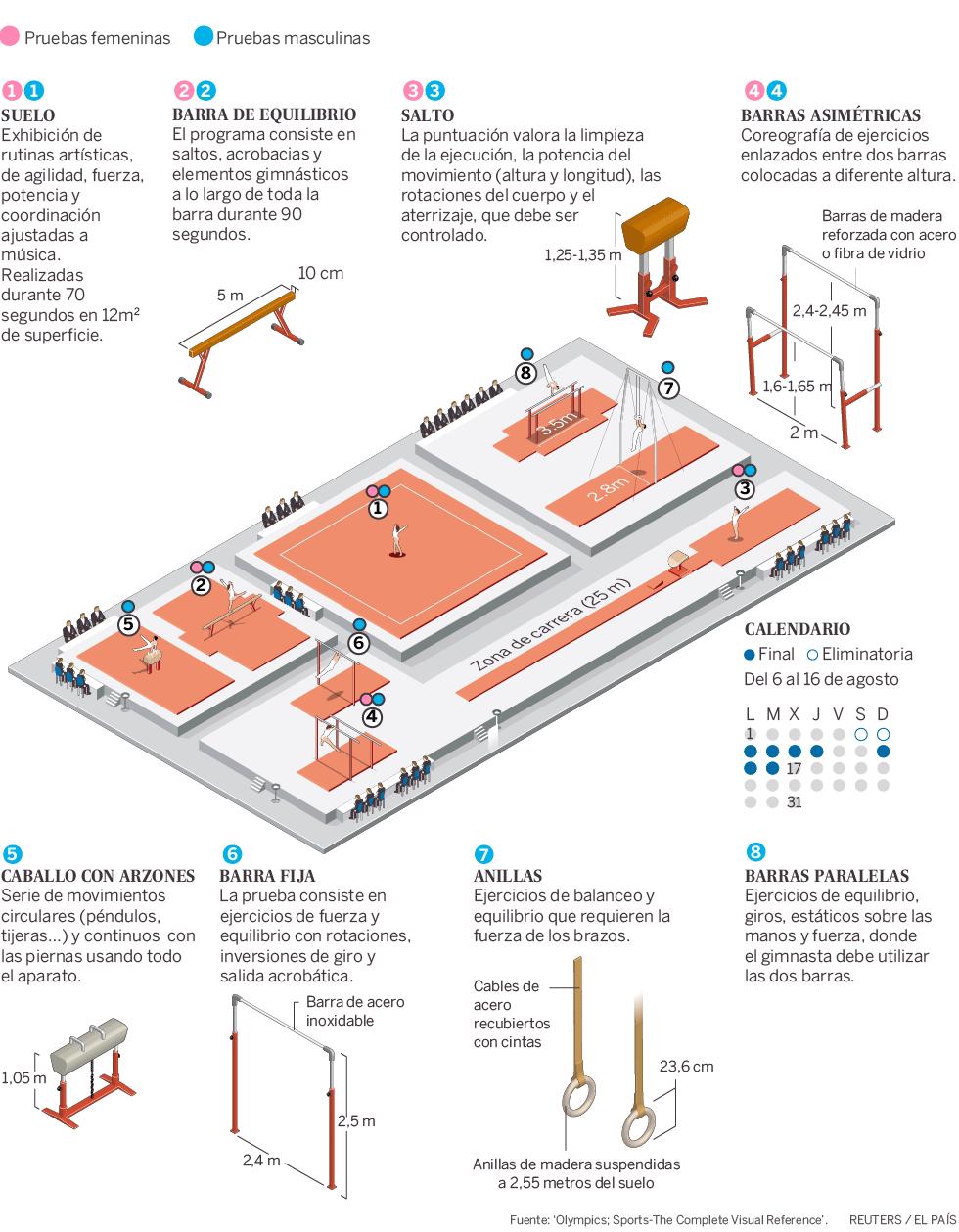 Favoritos Juegos Olímpicos 2016: Pruebas de la gimnasia artística  MQ06