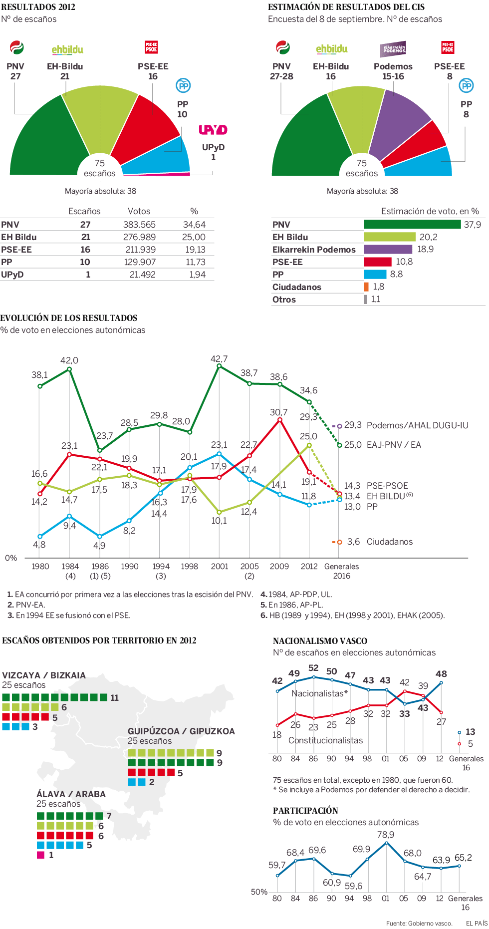 Elecciones 25S  Elecciones autonómicas en el País Vasco  48652571a0ec9