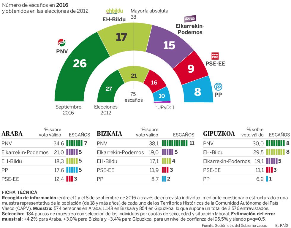 Estimación de escaños en el País Vasco en las elecciones del 25-S ... 429cf82a3d2bf