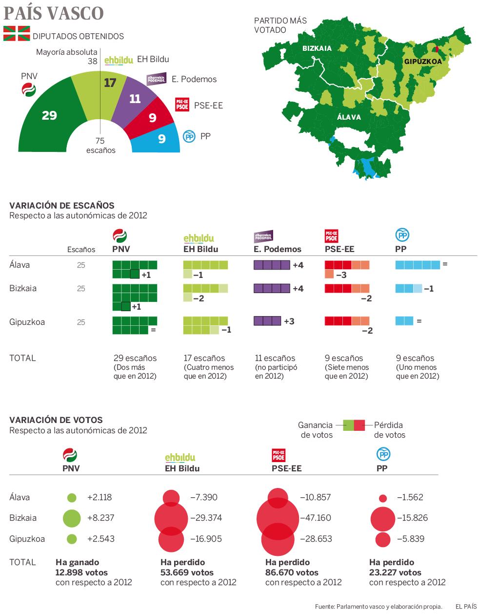 Elecciones vascas 2016  Votos ganados y perdidos en el País Vasco ... 99ceb49b2a3fb