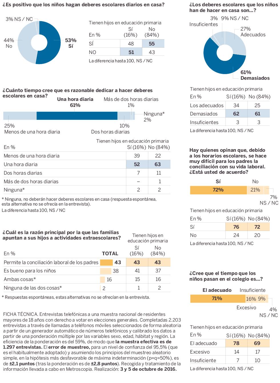 Los deberes que los niños han de hacer en casa son demasiados para el 61%  de los encuestados