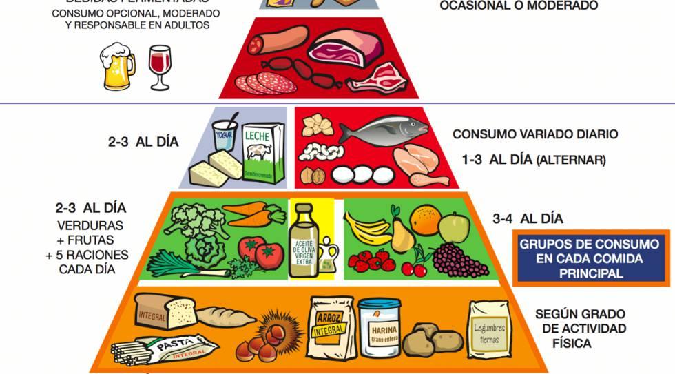 Otra Forma De Ver La Pirámide Alimenticia