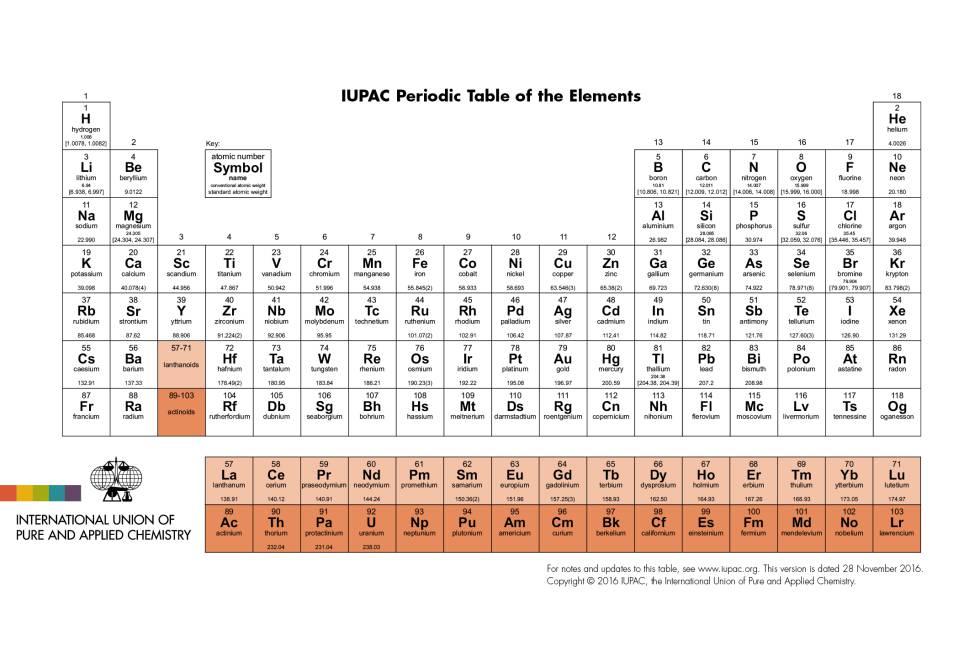 Los cuatro nombres de los nuevos elementos de la tabla peridica tabla peridica urtaz Image collections