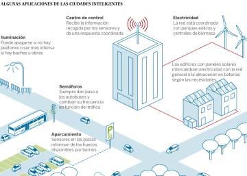 Ventajas de las 'smart cities'