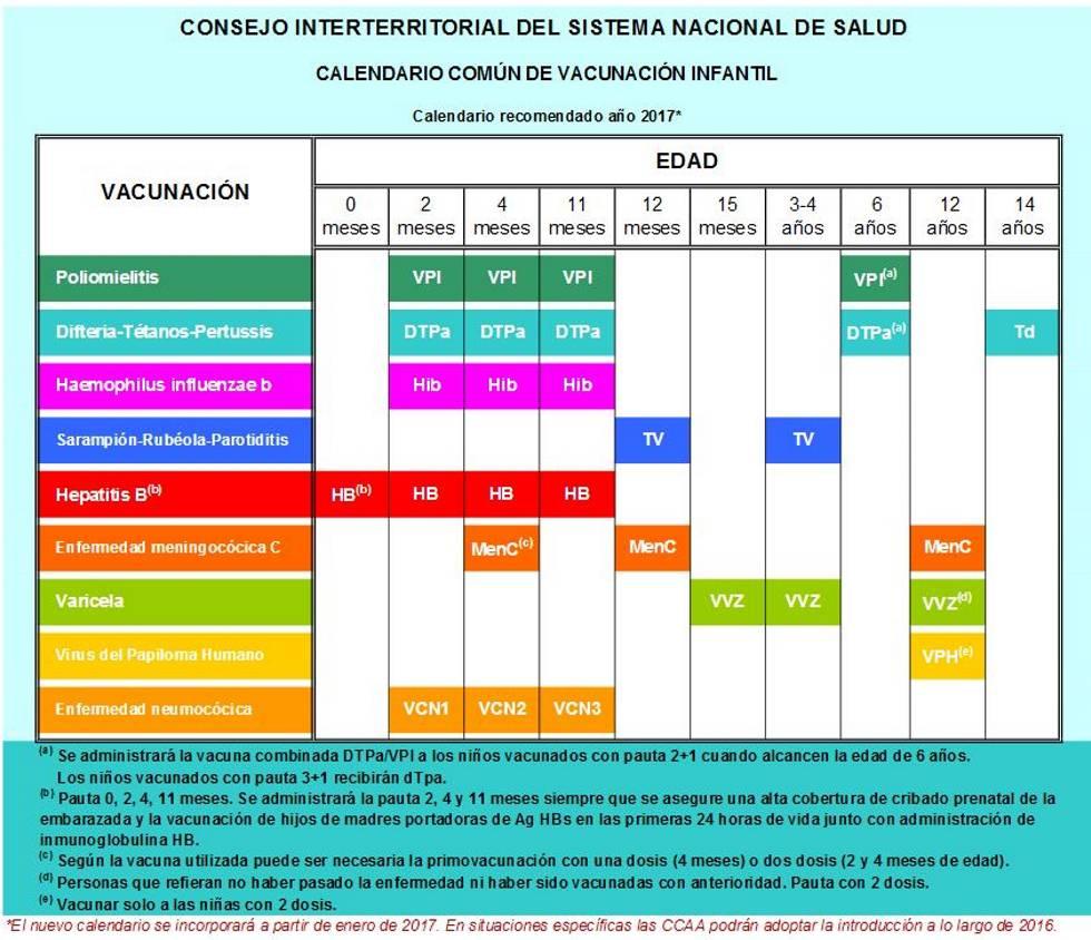 Calendario Vacunal Andalucia.Entra En Vigor El Nuevo Calendario De Vacunas Mamas Y Papas El Pais