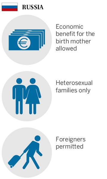 Surrogacy laws in Russia.