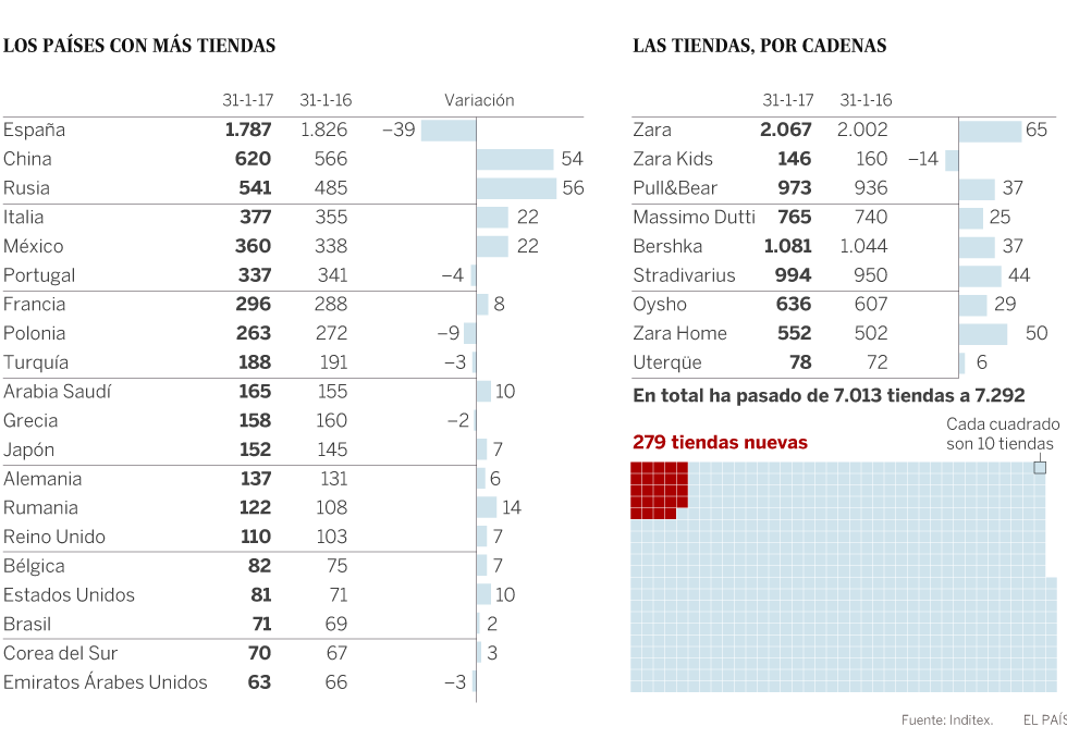 0fe77b8e ¿Qué país tiene más tiendas de Zara? Así se reparten por el mundo las 7.292  tiendas de Inditex | Actualidad | EL PAÍS