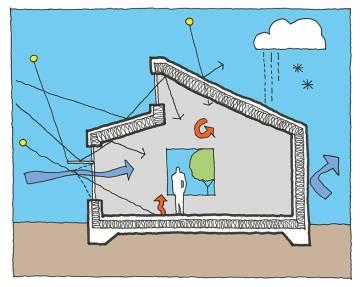 La envolvente del edificio modifica su temperatura interior.