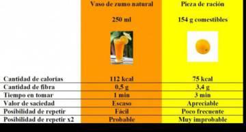 engorda el zumo de naranja natural en ayunas