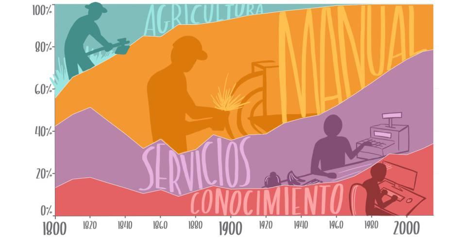 Primero de Mayo: Guía rápida del trabajo del futuro   Planeta Futuro ...