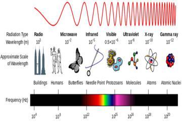La luz ultravioleta que afecta a la piel tiene una longitud de onda más corta que las secciones visibles del espectro electromagnético.