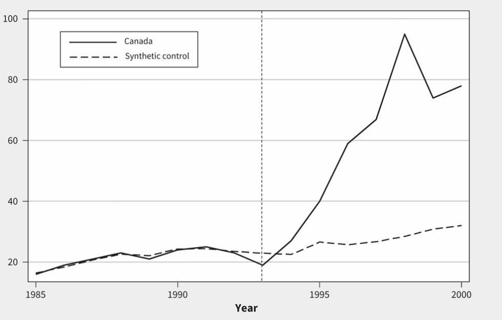 Evolución del consumo medio de calorías diarias en edulcorantes de Canadá y los países de control. La línea discontinua vertical marca la firma del NAFTA.