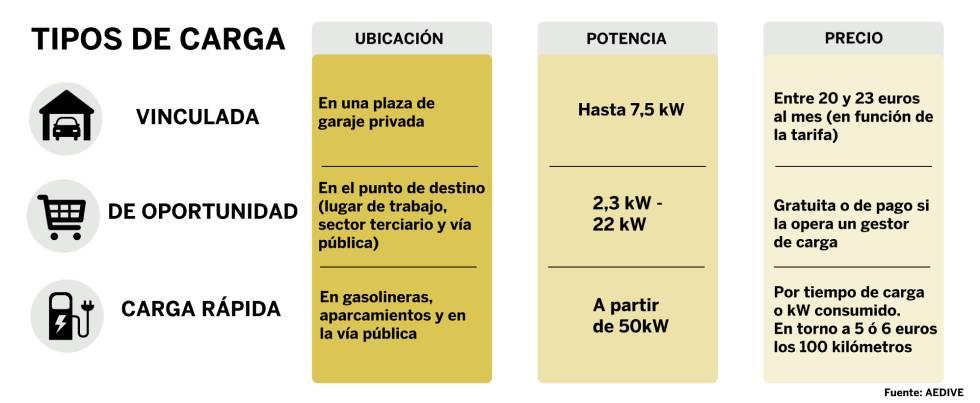 Tipos de carga para vehículos eléctricos.