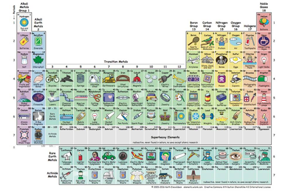 La mejor tabla peridica ilustrada para estudiar los elementos y tabla periodica urtaz Gallery