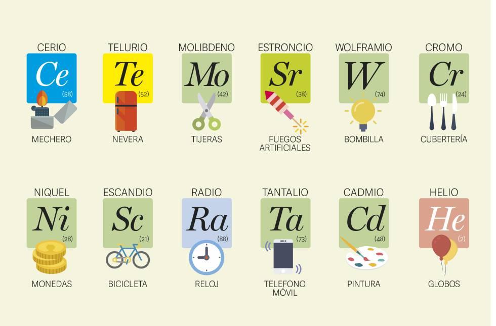 la mejor tabla peridica ilustrada para estudiar los elementos y enterarse - Tabla Periodica En Que Ano Fue Creada