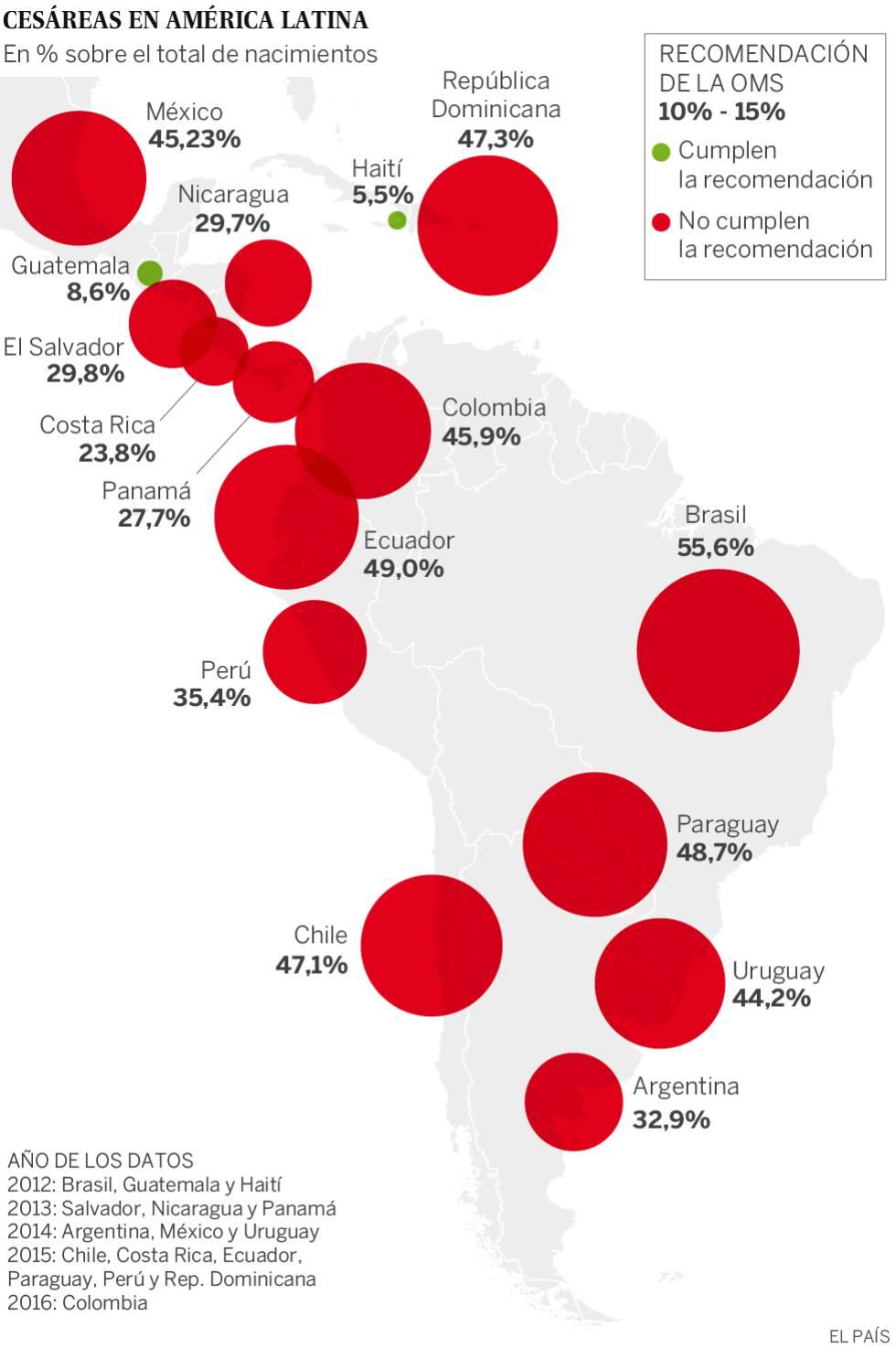 Latinoamérica gana por cesárea