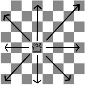 Movimientos posibles de una reina.
