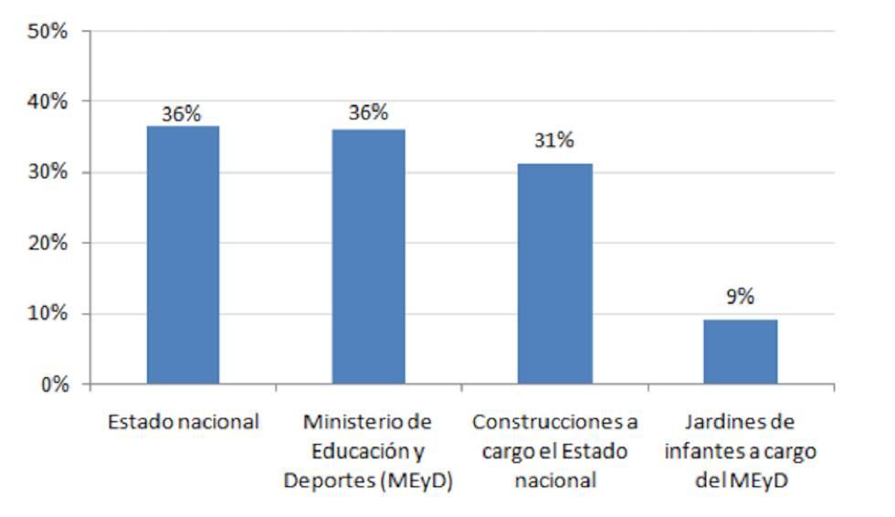 Argentina: el derecho a la educación en cuestión
