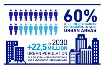 La región del Mediterráneo cuenta con una de las tasas de urbanización más aceleradas del mundo. El 60% de la población vive actualmente en áreas urbanas y se calcula que en 2030 las urbes llegarán a acoger a 22,5 millones de personas, debido a la persistente migración desde las zonas rurales a las ciudades y al crecimiento urbano.  Este rápido desarrollo requerirá inversiones por un valor aproximado de 60.000 millones de euros en infraestructura urbana en los próximos 20 años, estima la Unión por el Mediterráneo.