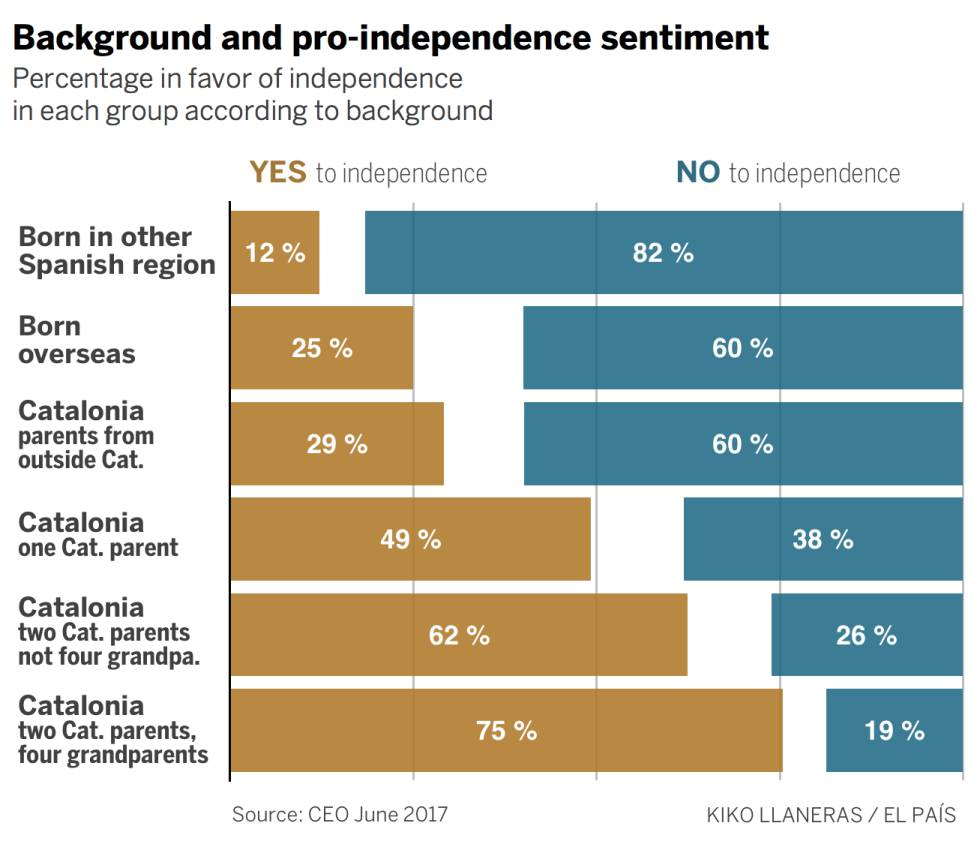 Catalonia: Income and origins sway support for independence | In ...