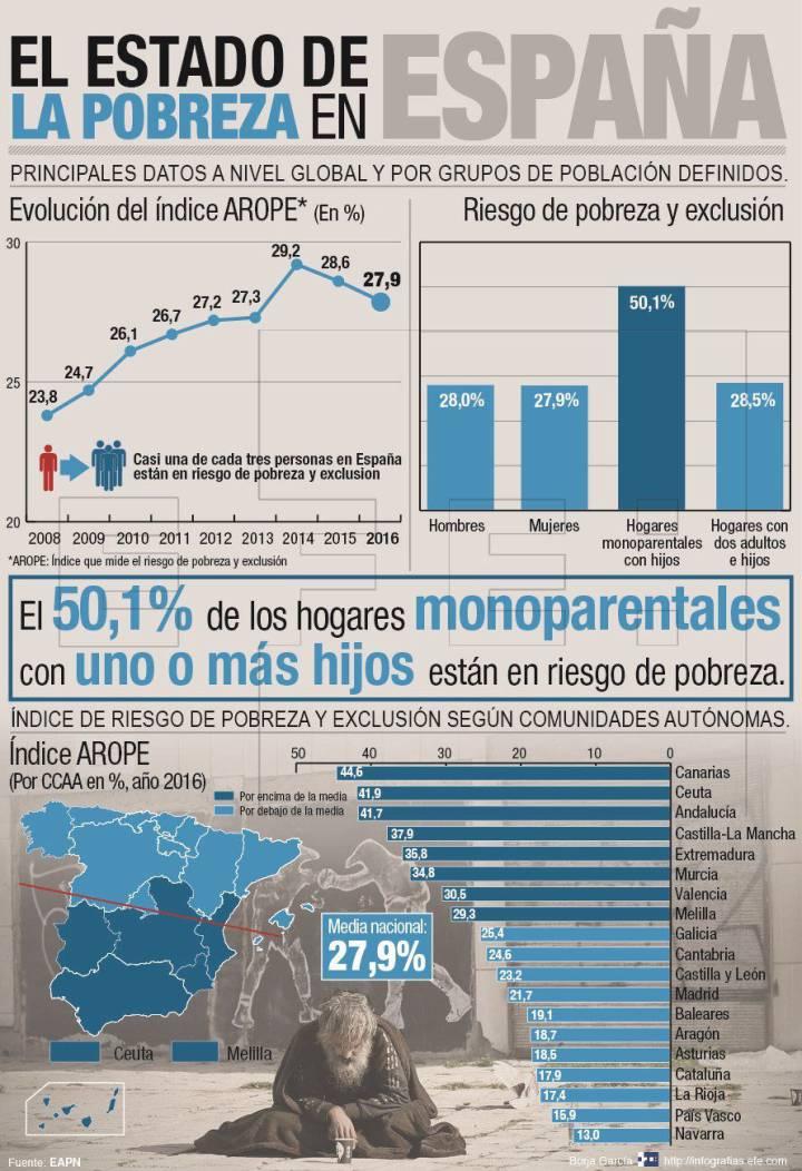 13 millones de españoles están en riesgo de pobreza o exclusión social