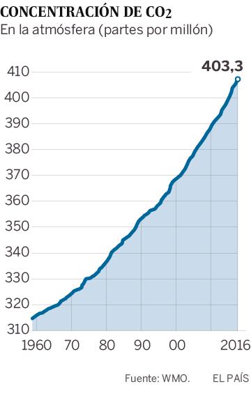 Nuevo récord de concentración de CO<sub>2<sub> en la atmósfera