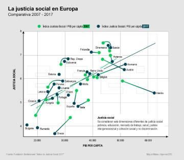 Índice sobre la justicia social en Europa.