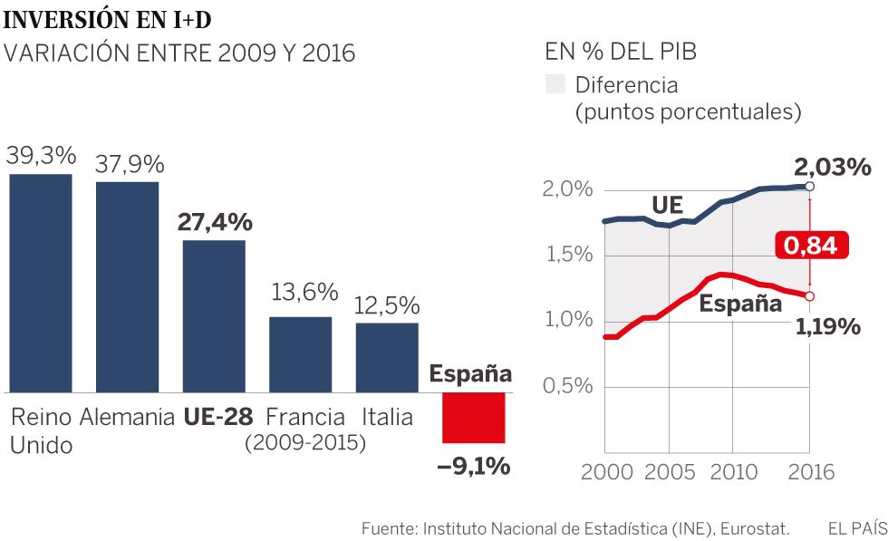El colapso de la ciencia en España | Ciencia | EL PAÍS