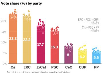 Down to the wire: our final prediction of Catalan election results