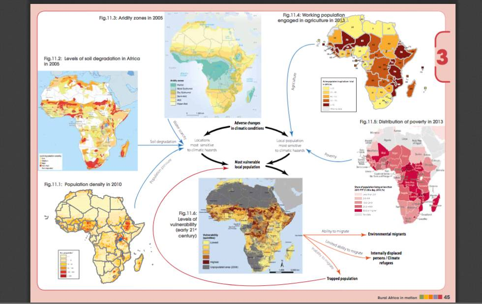 Infográfico em inglês sobre o impacto da mudança climática na África. Mostra as inter-relações entre as zonas de aridez e os níveis de degradação do solo, densidade populacional, níveis de vulnerabilidade, população trabalhadora dedicada à agricultura e níveis de pobreza.