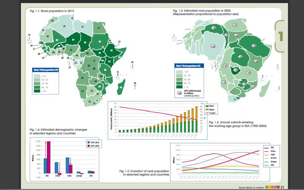 Gráficos que descrevem a densidade da população rural em 2015 e a estimada para 2050. Abaixo, o número de pessoas que entraram para a população economicamente ativa desde 1950 e o estimado até 2050, as mudanças demográficas previstas para os países e regiões analisados e uma comparação da evolução da população rural em vários países.